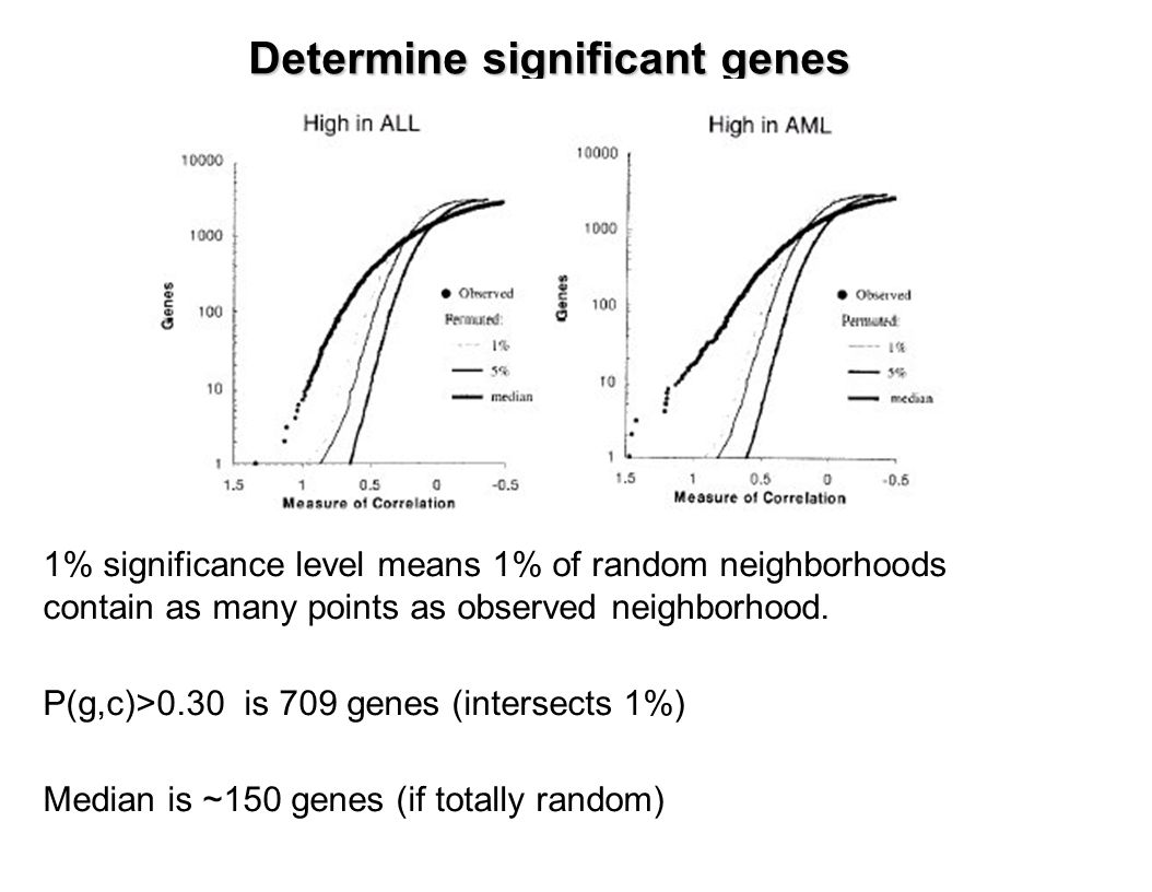 Determine significant genes 1% significance level means 1% of random neighborhoods contain as many points as observed neighborhood.