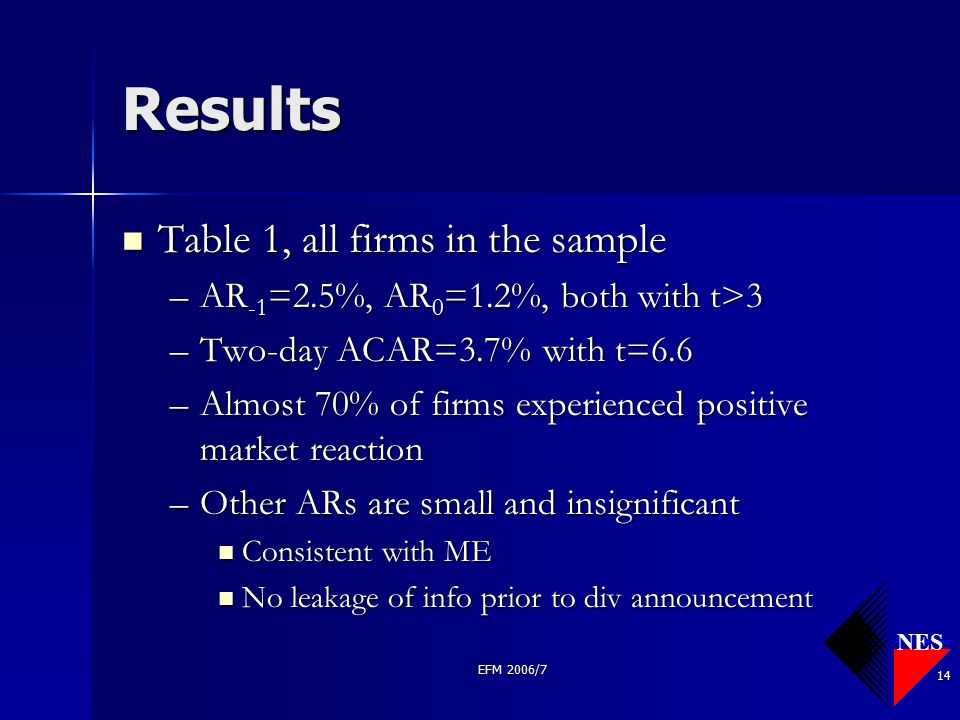 NES EFM 2006/7 14 Results Table 1, all firms in the sample Table 1, all firms in the sample –AR -1 =2.5%, AR 0 =1.2%, both with t>3 –Two-day ACAR=3.7%