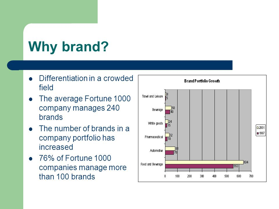 Why brand? Differentiation in a crowded field The average Fortune 1000 company manages 240 brands The number of brands in a company portfolio has incr