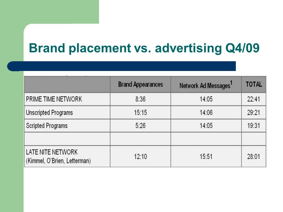 Brand placement vs. advertising Q4/09
