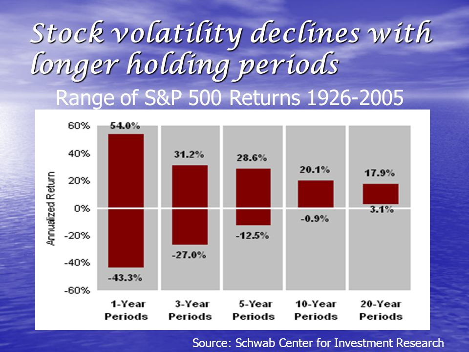 Stock volatility declines with longer holding periods Source: Schwab Center for Investment Research Range of S&P 500 Returns 1926-2005