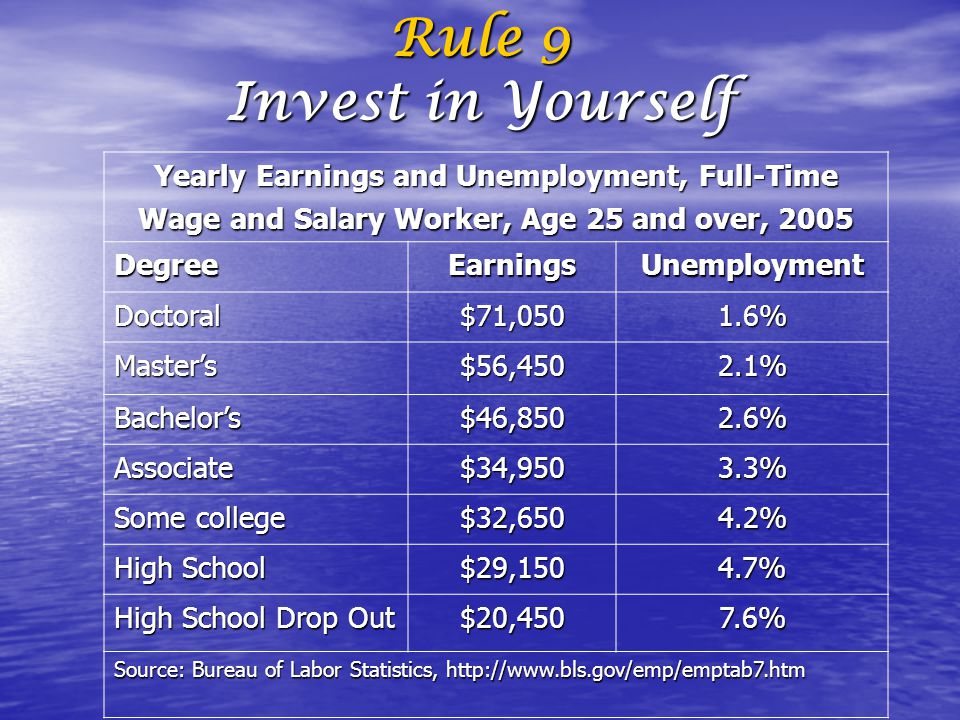 Yearly Earnings and Unemployment, Full-Time Wage and Salary Worker, Age 25 and over, 2005 DegreeEarningsUnemployment Doctoral$71,0501.6% Master's$56,4502.1% Bachelor's$46,8502.6% Associate$34,9503.3% Some college $32,6504.2% High School $29,1504.7% High School Drop Out $20,4507.6% Source: Bureau of Labor Statistics, http://www.bls.gov/emp/emptab7.htm