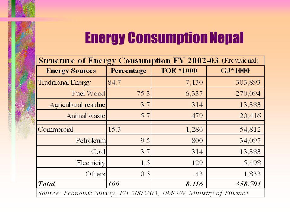 Energy Consumption Nepal