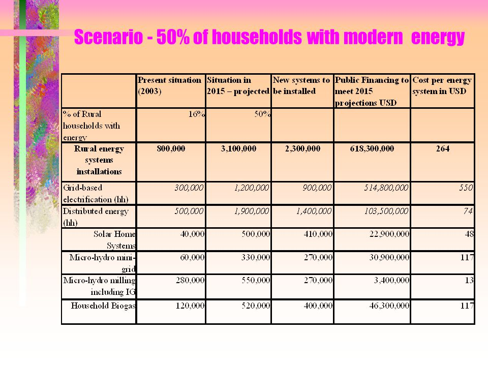 Scenario - 50% of households with modern energy
