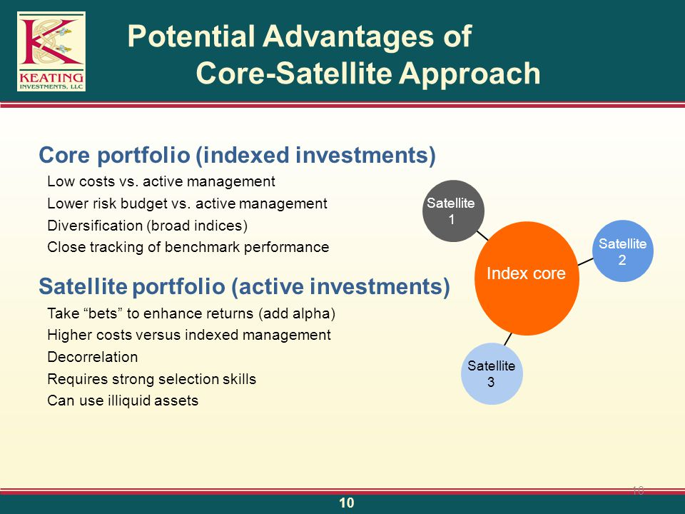 Core portfolio (indexed investments) Low costs vs.
