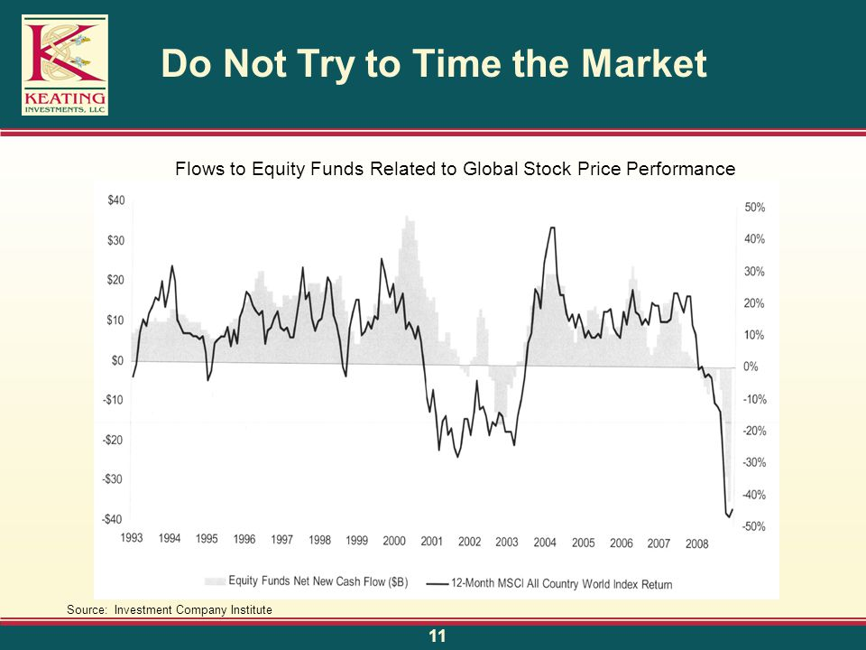 Do Not Try to Time the Market Flows to Equity Funds Related to Global Stock Price Performance Source: Investment Company Institute 11