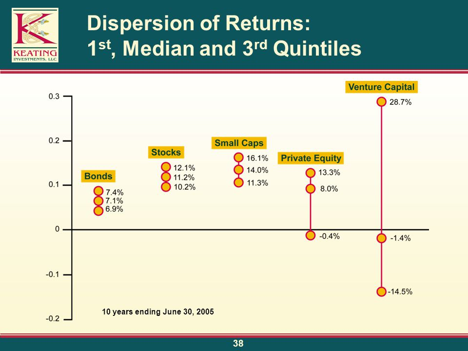 38 Dispersion of Returns: 1 st, Median and 3 rd Quintiles 10 years ending June 30, 2005