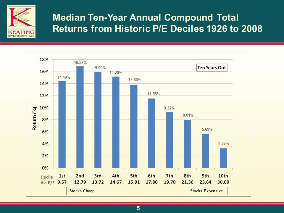 Median Ten-Year Annual Compound Total Returns from Historic P/E Deciles 1926 to 2008 Return (%) Stocks CheapStocks Expensive 14.48% 16.92% 15.99% 15.20% 13.86% 11.55% 9.32% 8.01% 5.69% 3.27% 5