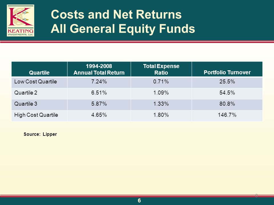 Costs and Net Returns All General Equity Funds Quartile 1994-2008 Annual Total Return Total Expense RatioPortfolio Turnover Low Cost Quartile7.24%0.71%25.5% Quartile 26.51%1.09%54.5% Quartile 35.87%1.33%80.8% High Cost Quartile4.65%1.80%146.7% Source: Lipper 6 6