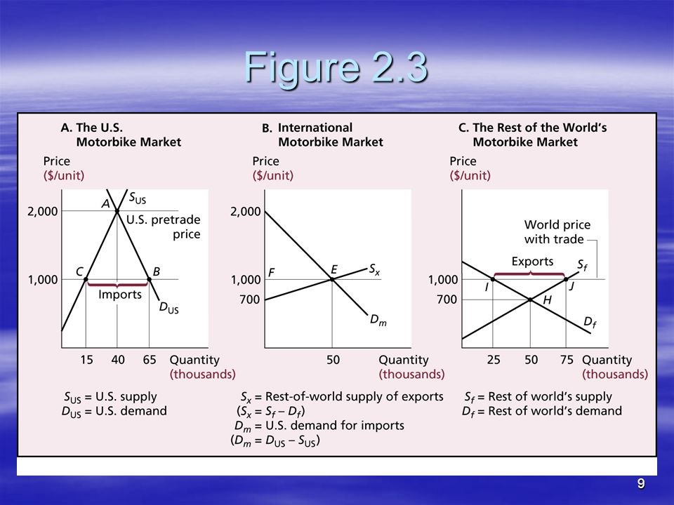 8 Two national markets and the opening of trade  What will happen with free trade? When there is ongoing free trade, what is the equilibrium world pr