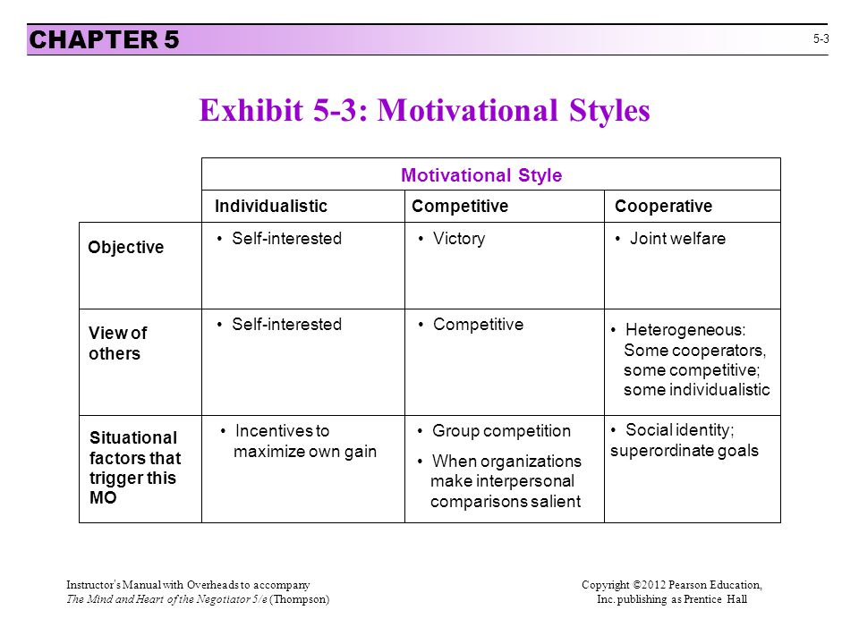 5-3 Exhibit 5-3: Motivational Styles CHAPTER 5 Objective View of others Situational factors that trigger this MO IndividualisticCompetitiveCooperative