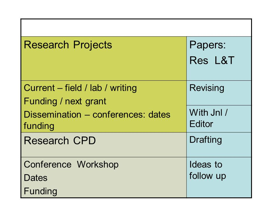 Research ProjectsPapers: Res L&T Current – field / lab / writing Funding / next grant Dissemination – conferences: dates funding Revising With Jnl / Editor Research CPD Drafting Conference Workshop Dates Funding Ideas to follow up