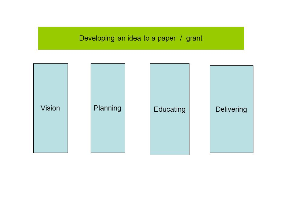 Planning Educating Delivering Vision Developing an idea to a paper / grant