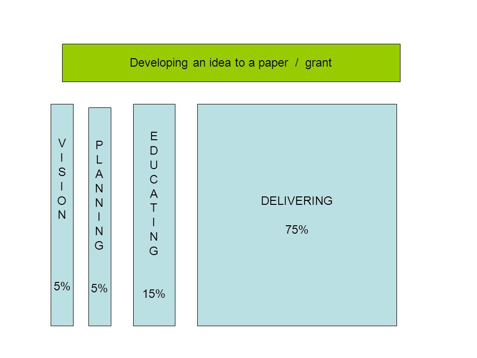 P L A N I N G 5% E D U C A T I N G 15% DELIVERING 75% V I S I O N 5% Developing an idea to a paper / grant