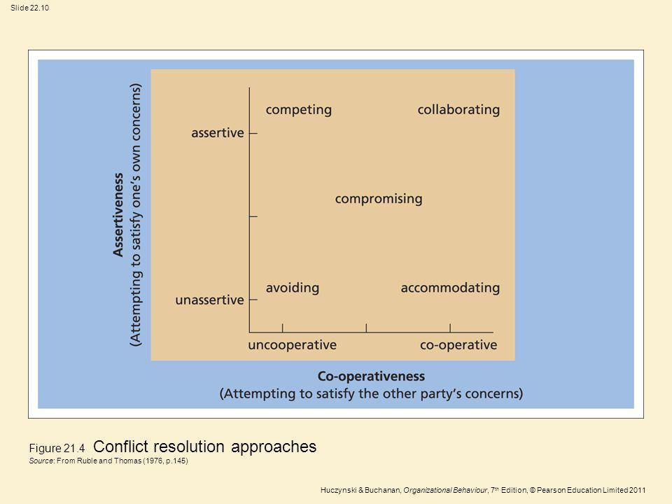 Slide 22.10 Huczynski & Buchanan, Organizational Behaviour, 7 th Edition, © Pearson Education Limited 2011 Figure 21.4 Conflict resolution approaches