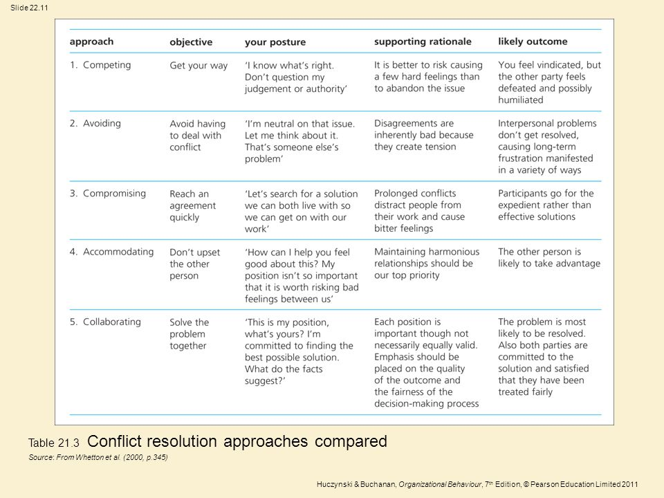 Slide 22.11 Huczynski & Buchanan, Organizational Behaviour, 7 th Edition, © Pearson Education Limited 2011 Table 21.3 Conflict resolution approaches c