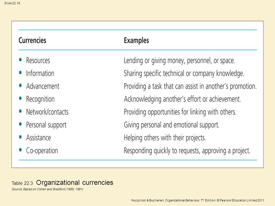 Slide 22.16 Huczynski & Buchanan, Organizational Behaviour, 7 th Edition, © Pearson Education Limited 2011 Table 22.3 Organizational currencies Source
