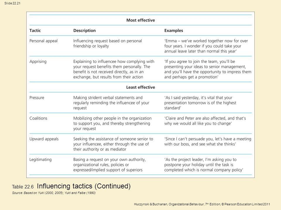 Slide 22.21 Huczynski & Buchanan, Organizational Behaviour, 7 th Edition, © Pearson Education Limited 2011 Table 22.6 Influencing tactics (Continued)