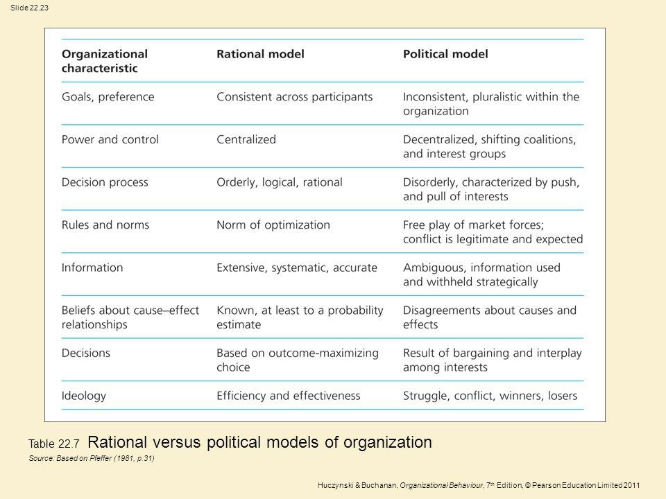 Slide 22.23 Huczynski & Buchanan, Organizational Behaviour, 7 th Edition, © Pearson Education Limited 2011 Table 22.7 Rational versus political models