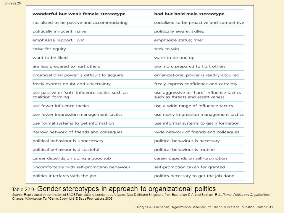Slide 22.26 Huczynski & Buchanan, Organizational Behaviour, 7 th Edition, © Pearson Education Limited 2011 Table 22.9 Gender stereotypes in approach t