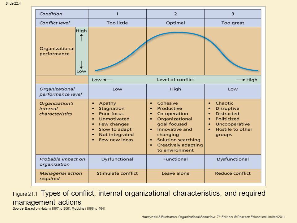 Slide 22.4 Huczynski & Buchanan, Organizational Behaviour, 7 th Edition, © Pearson Education Limited 2011 Figure 21.1 Types of conflict, internal orga
