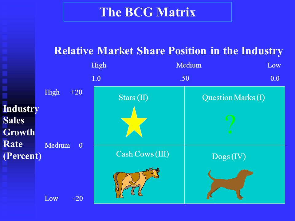The BCG Matrix Relative Market Share Position in the Industry Industry Sales Growth Rate (Percent) High +20 Medium 0 Low -20 High Medium Low 1.0.50 0.