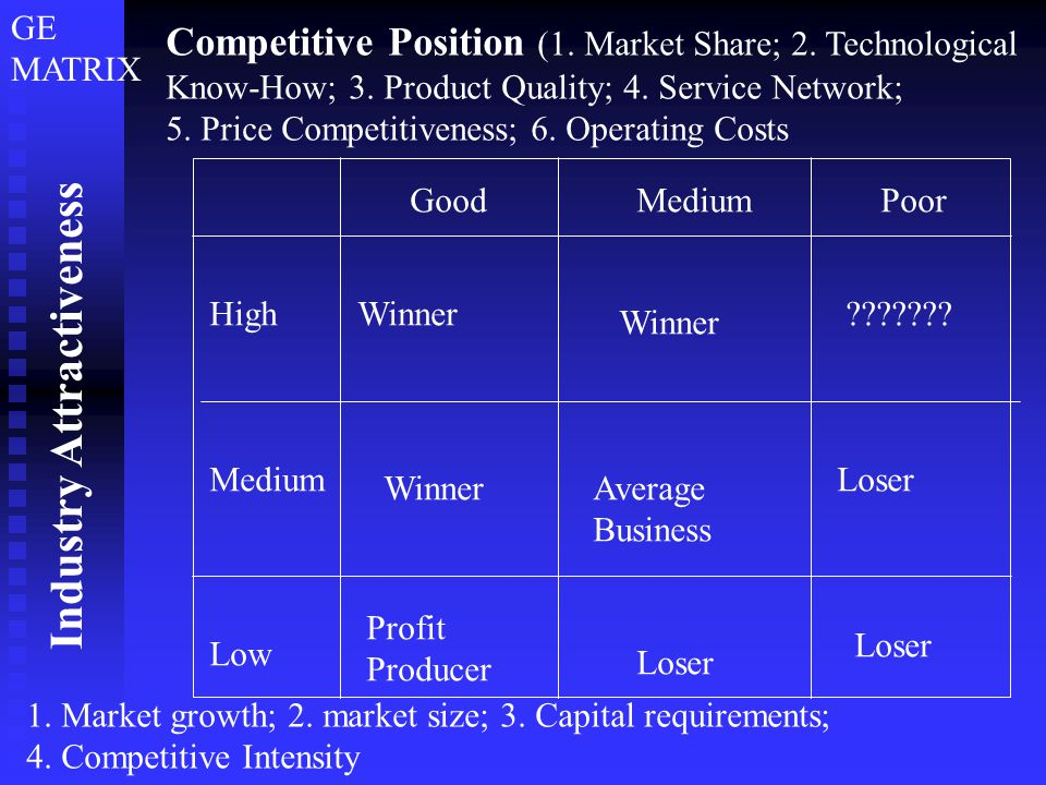 Competitive Position (1.Market Share; 2. Technological Know-How; 3.