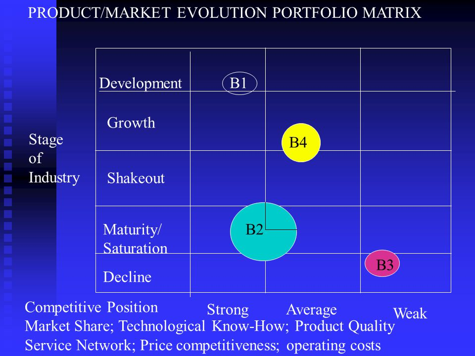 Competitive Position Market Share; Technological Know-How; Product Quality Service Network; Price competitiveness; operating costs StrongAverage Weak