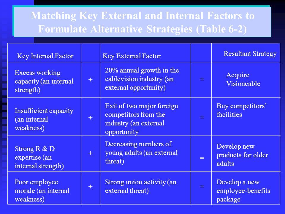 Matching Key External and Internal Factors to Formulate Alternative Strategies (Table 6-2) Key Internal FactorKey External Factor Excess working capac