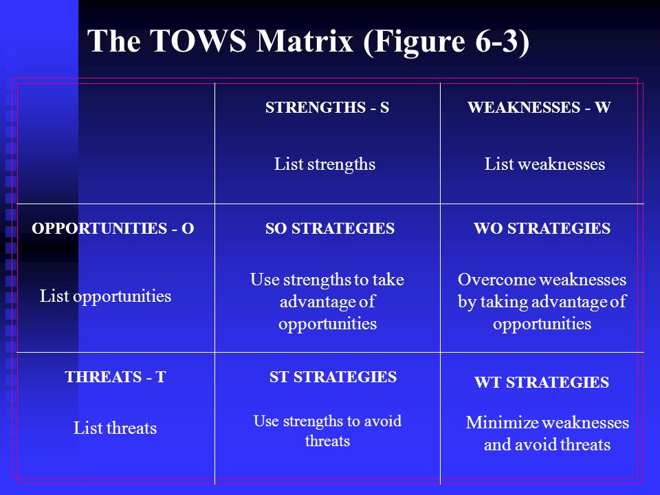The TOWS Matrix (Figure 6-3) List strengthsList weaknesses STRENGTHS - SWEAKNESSES - W OPPORTUNITIES - OSO STRATEGIESWO STRATEGIES THREATS - TST STRATEGIES WT STRATEGIES List opportunities Use strengths to take advantage of opportunities Overcome weaknesses by taking advantage of opportunities List threats Use strengths to avoid threats Minimize weaknesses and avoid threats