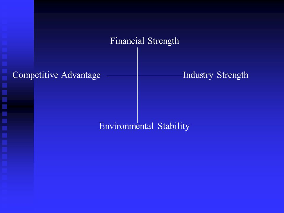 Financial Strength Competitive AdvantageIndustry Strength Environmental Stability