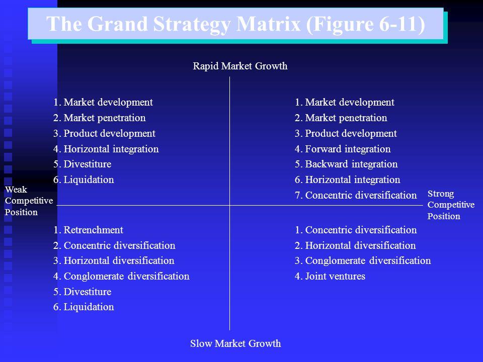 The Grand Strategy Matrix (Figure 6-11) Rapid Market Growth 1. Market development2. Market penetration3. Product development 4. Horizontal integration