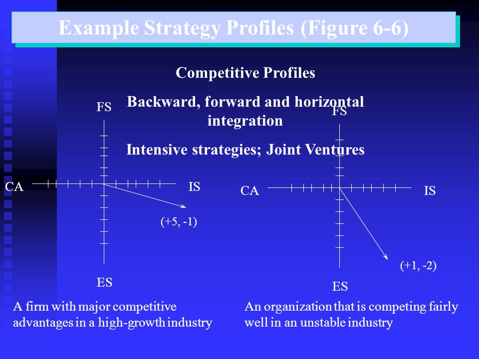 Example Strategy Profiles (Figure 6-6) Competitive Profiles Backward, forward and horizontal integration Intensive strategies; Joint Ventures ISCA ES FS A firm with major competitive advantages in a high-growth industry CA ES FS An organization that is competing fairly well in an unstable industry (+5, -1) (+1, -2) IS