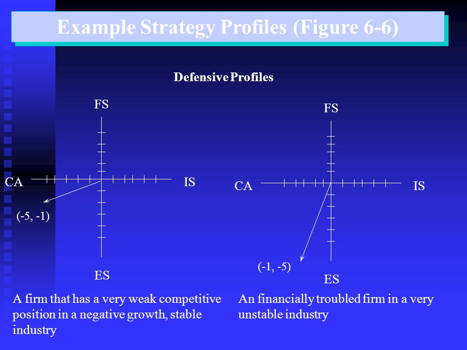Example Strategy Profiles (Figure 6-6) Defensive Profiles ISCA ES FS A firm that has a very weak competitive position in a negative growth, stable industry CA ES FS An financially troubled firm in a very unstable industry (-5, -1) (-1, -5) IS