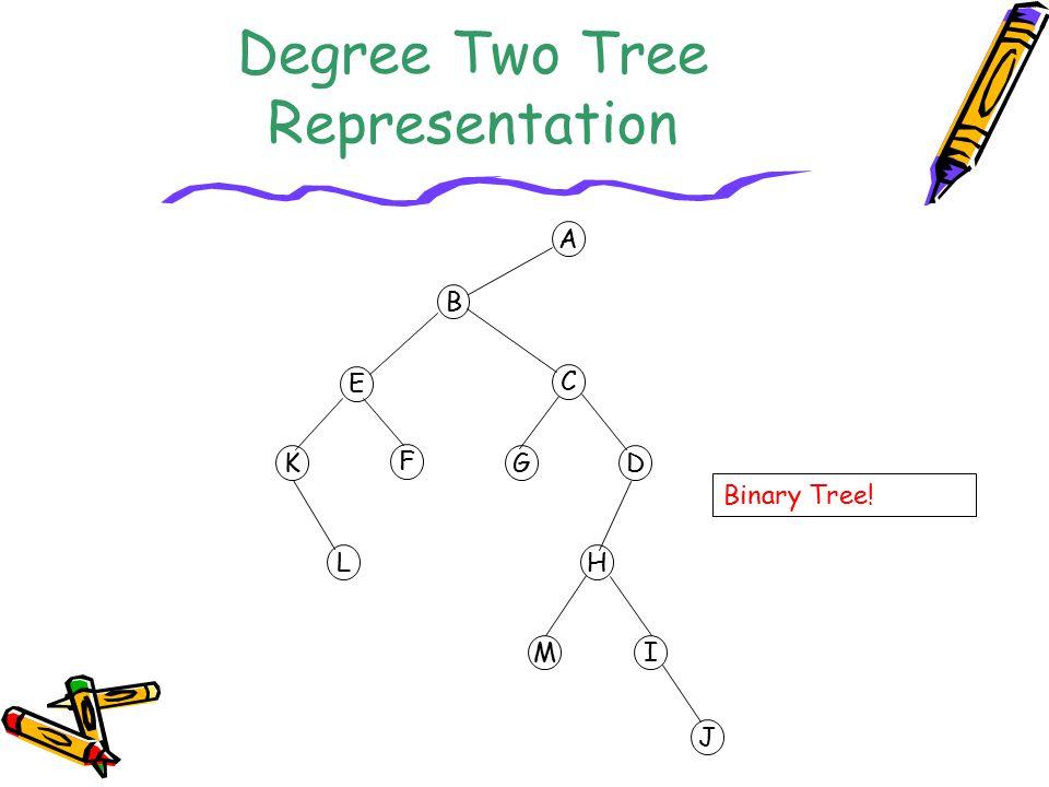 Degree Two Tree Representation A B C D E F G H I J K L M Binary Tree!