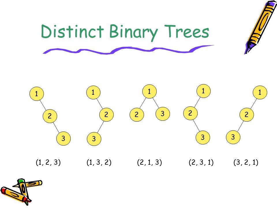 Distinct Binary Trees 1 2 3 1 2 3 1 3 2 1 2 3 1 2 3 (1, 2, 3)(1, 3, 2)(2, 1, 3)(2, 3, 1)(3, 2, 1)