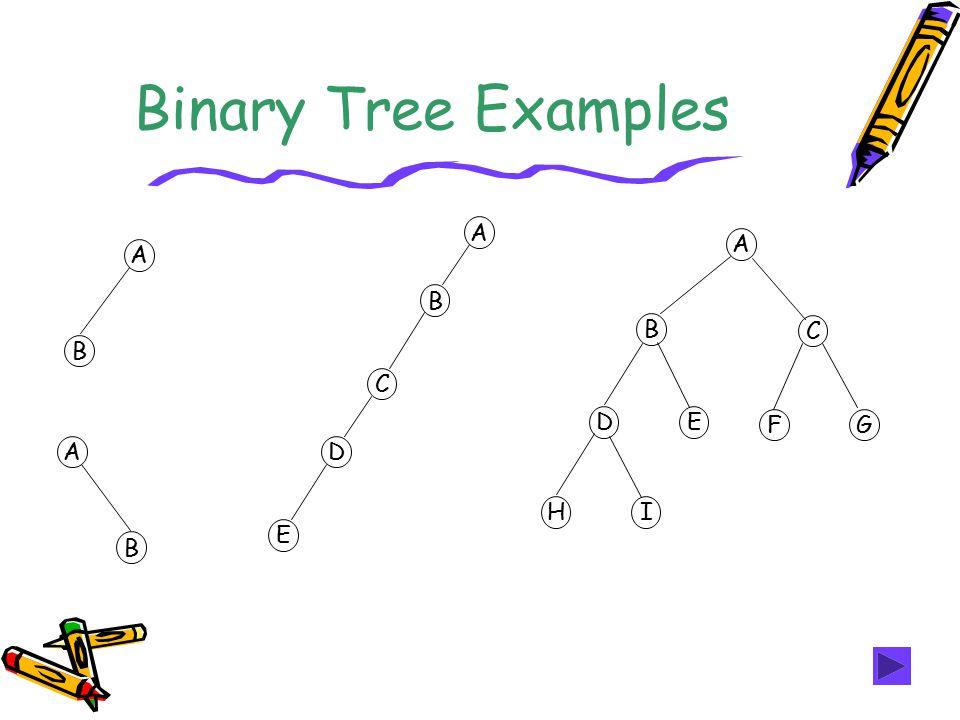 Binary Tree Examples A B A B A B C D E A B C DE FG HI