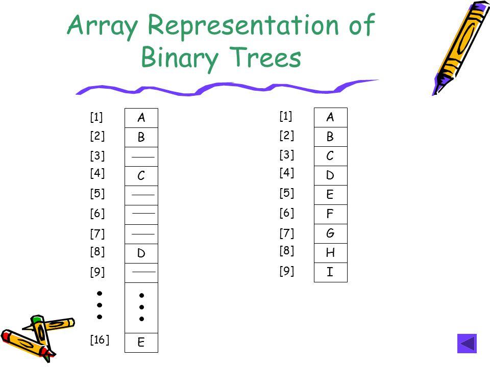 Array Representation of Binary Trees A B C D E [1] [2] [3] [4] [5] [6] [7] [8] [9] [16] A B C D E F G H I [1] [2] [3] [4] [5] [6] [7] [8] [9]
