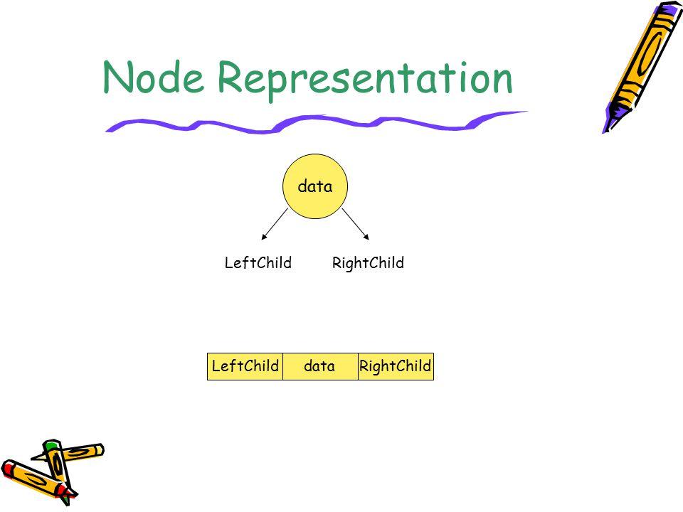 Node Representation LeftChilddataRightChild data LeftChildRightChild
