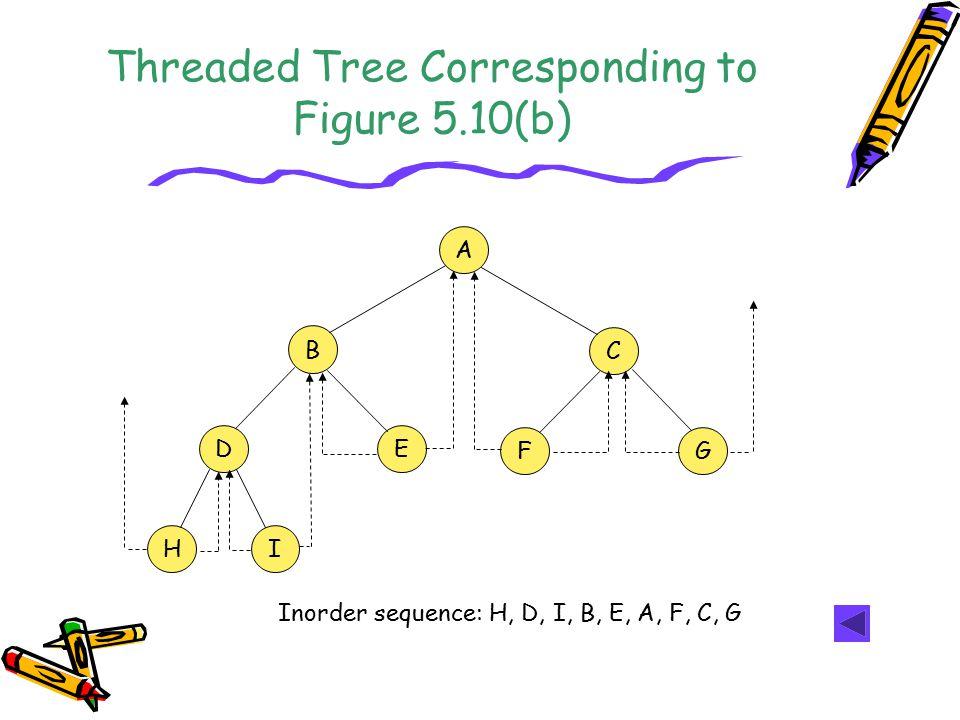 Threaded Tree Corresponding to Figure 5.10(b) A HI B DE C GF Inorder sequence: H, D, I, B, E, A, F, C, G