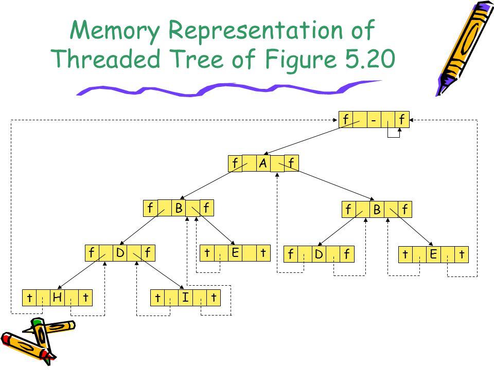 Memory Representation of Threaded Tree of Figure 5.20 f -f f Af f Bf f Df t Ht t It tEt f Bf fDf tEt