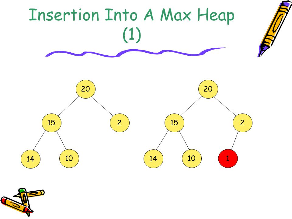 Insertion Into A Max Heap (1) 20 152 14 10 20 152 14 10 1