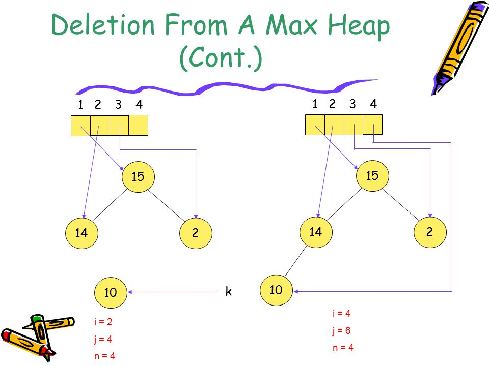 Deletion From A Max Heap (Cont.) i = 2 j = 4 n = 4 15 142 10 1234 15 142 10 1234 i = 4 j = 6 n = 4 k