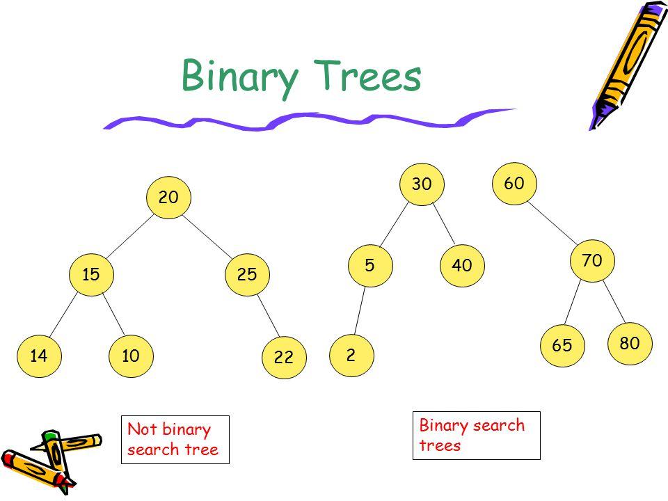Binary Trees 20 1525 14 10 22 30 5 40 2 60 70 80 65 Not binary search tree Binary search trees