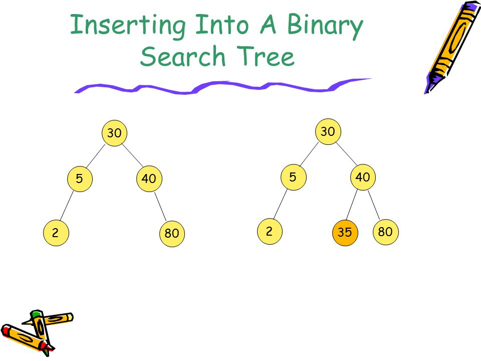 Inserting Into A Binary Search Tree 30 5 40 2 80 30 5 40 2 80 35
