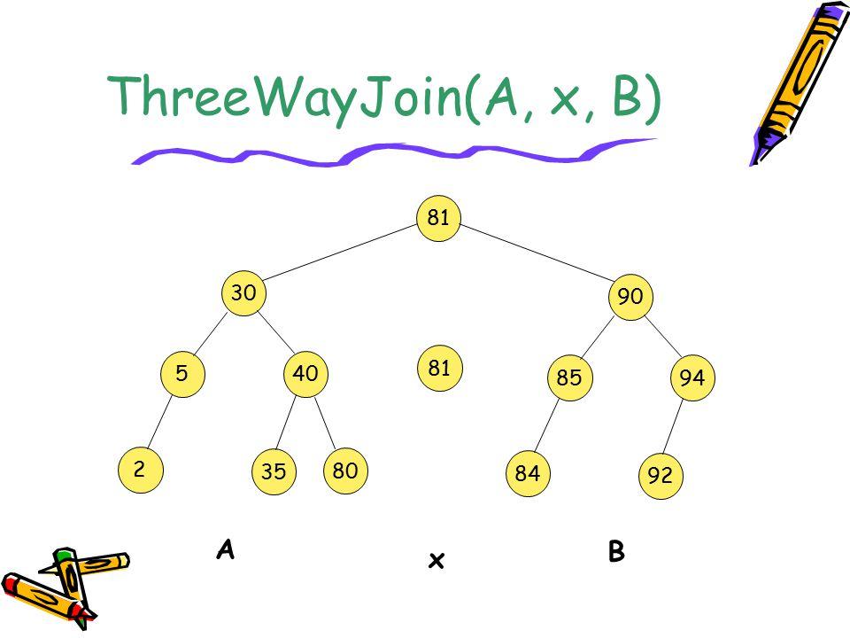 ThreeWayJoin(A, x, B) 30 5 40 2 80 35 90 85 94 84 92 81 A B x
