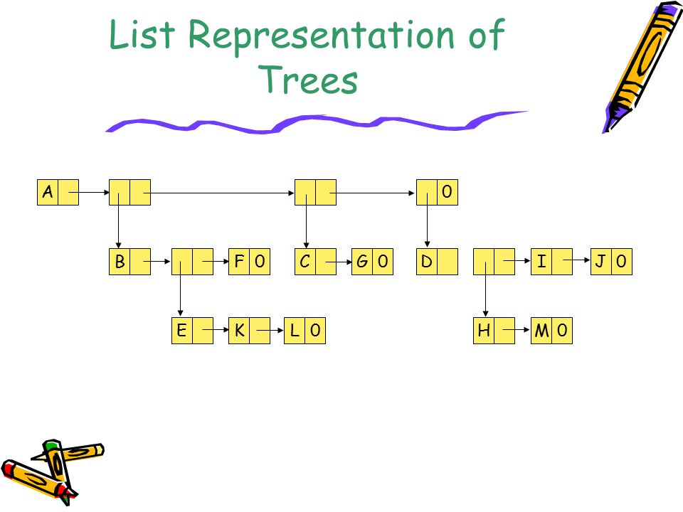 Loser Tree A selection tree in which each nonleaf node retains a pointer to the loser is called a loser tree.