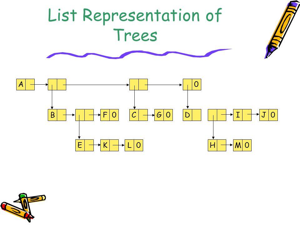 List Representation of Trees A BF0CG0 0 DIJ0 EKL0HM0