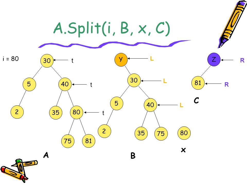 A.Split(i, B, x, C) 30 5 40 2 80 35 A 81 75 i = 80 B C Z Y 30 L t t 5 2 L t 40 35 80 x L 75 81 R R