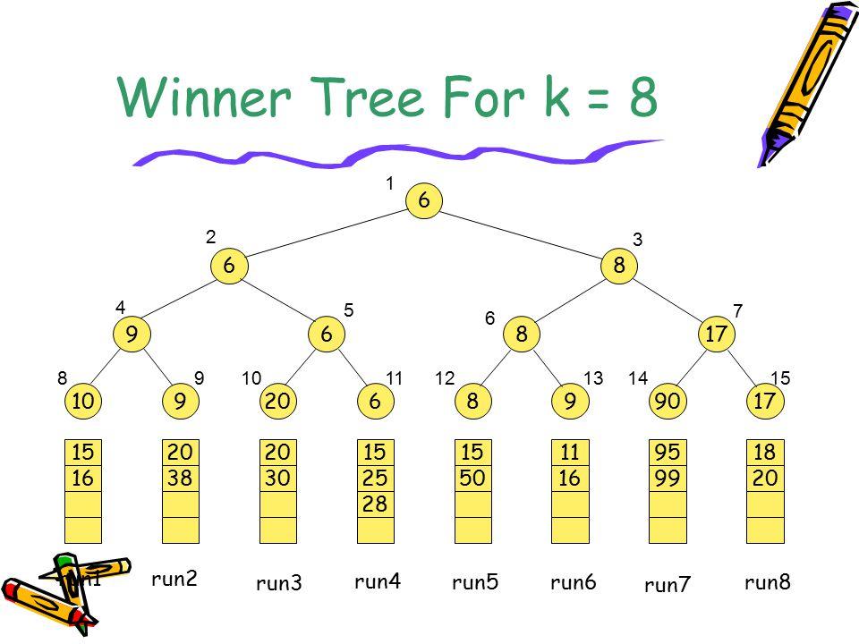Winner Tree For k = 8 20 38 20 30 15 25 28 15 50 11 16 95 99 18 20 15 16 109206899017 968 6 68 1 2 3 4 5 6 7 89101112131415 run1 run2 run3 run4 run5 r